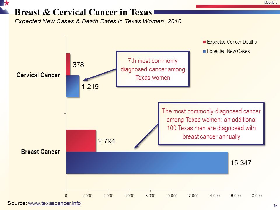 7th most commonly diagnosed cancer among Texas women
