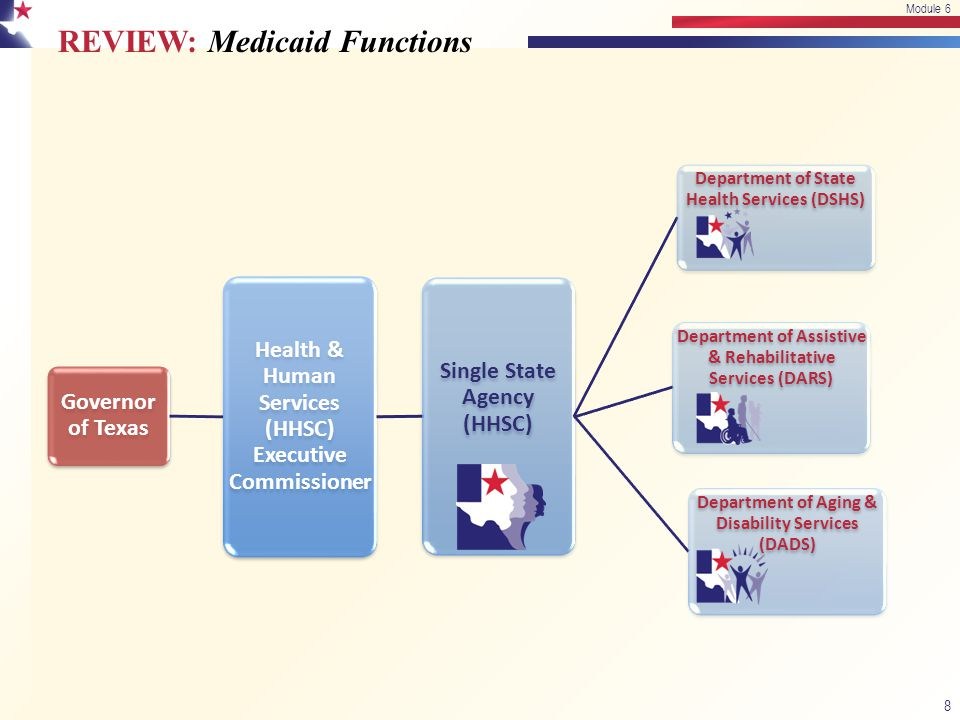 REVIEW: Medicaid Functions