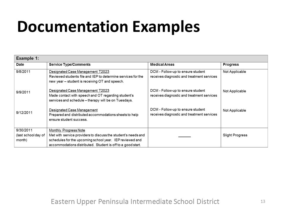 Documentation Examples