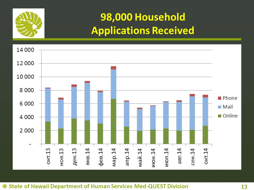 98,000 Household Applications Received