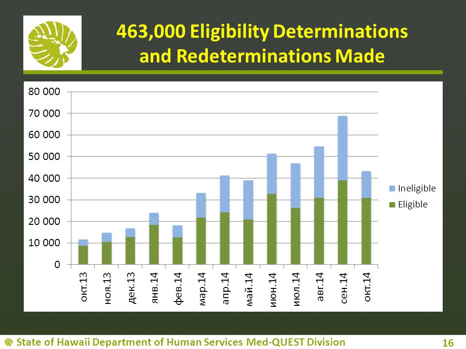 463,000 Eligibility Determinations and Redeterminations Made
