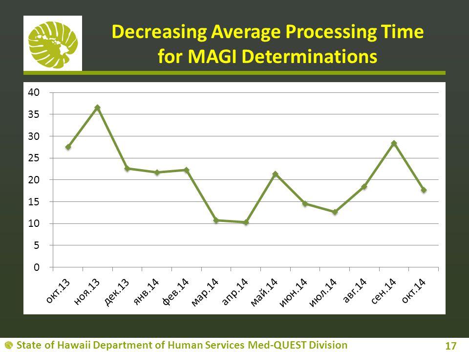 Decreasing Average Processing Time for MAGI Determinations