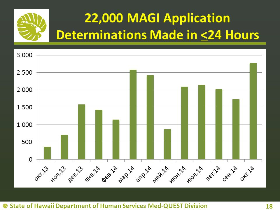 22,000 MAGI Application Determinations Made in <24 Hours