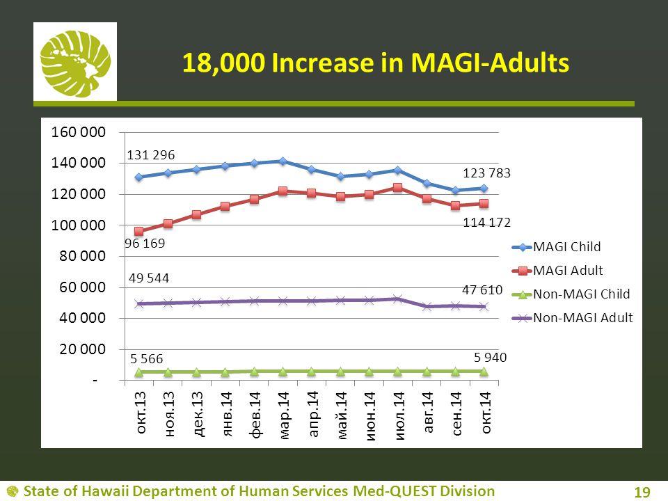 18,000 Increase in MAGI-Adults