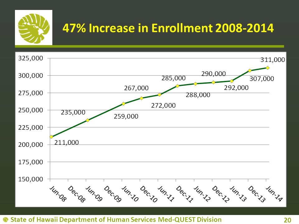 47% Increase in Enrollment 2008-2014