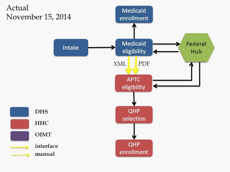 Actual November 15, 2014 Medicaid enrollment Federal Hub Federal Hub