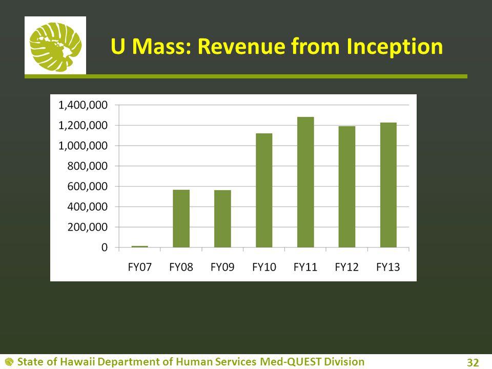 U Mass: Revenue from Inception