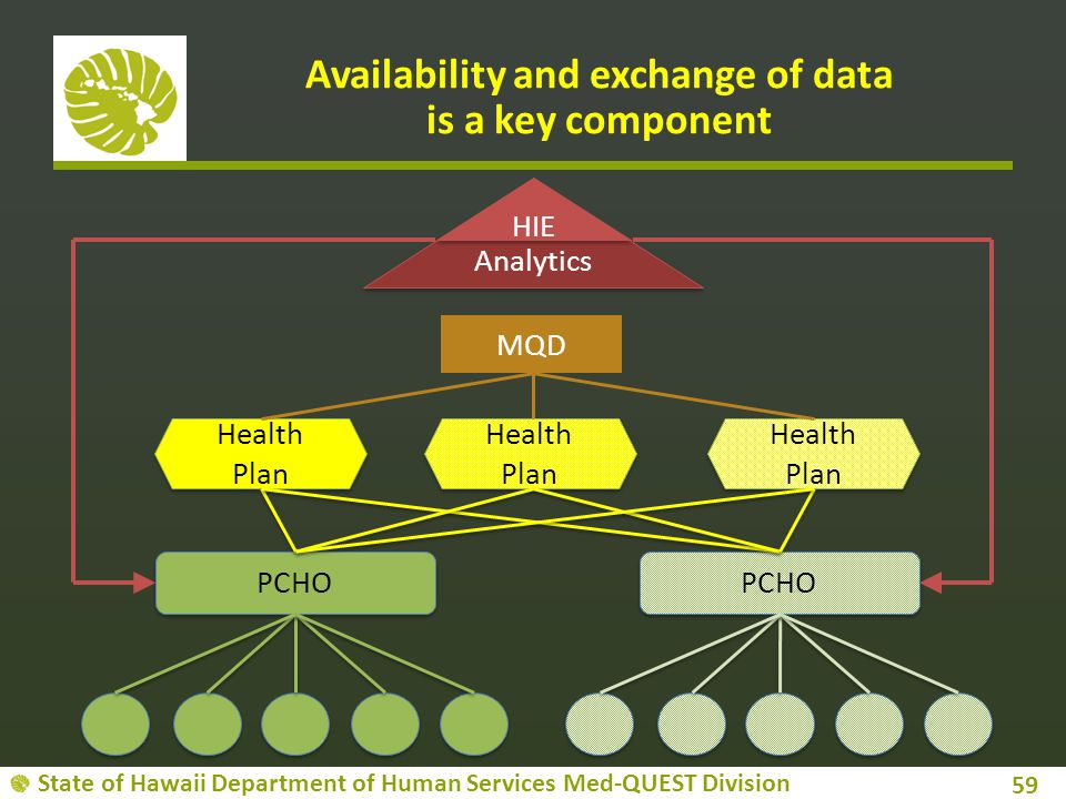 Availability and exchange of data