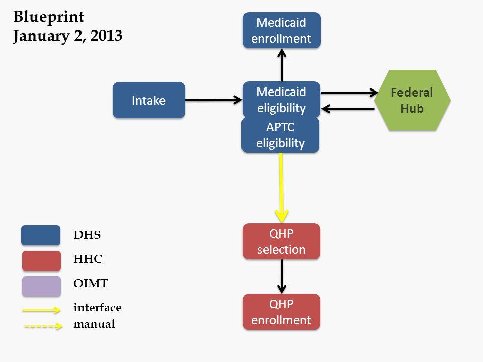Blueprint January 2, 2013 Medicaid enrollment Federal Hub