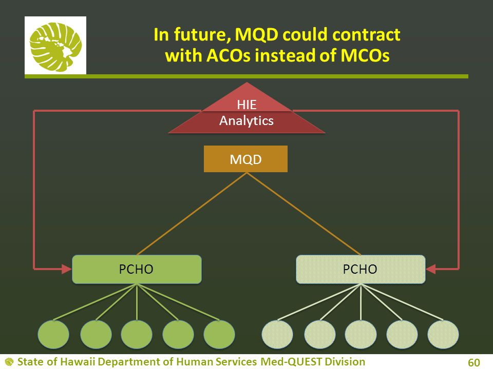 In future, MQD could contract with ACOs instead of MCOs