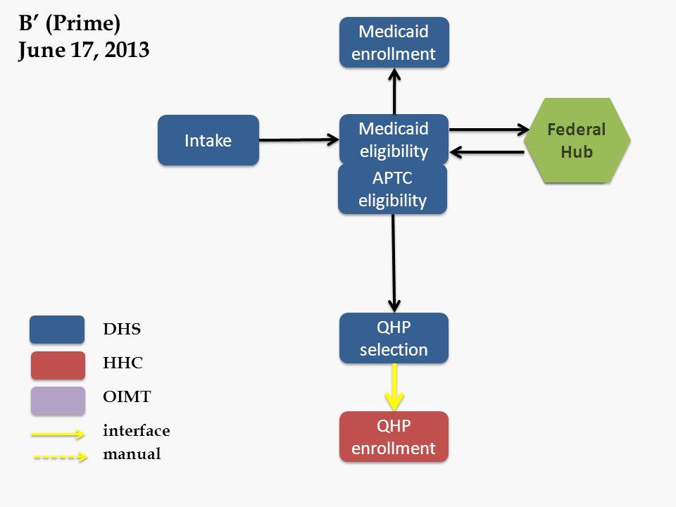B' (Prime) June 17, 2013 Medicaid enrollment Federal Hub Federal Hub