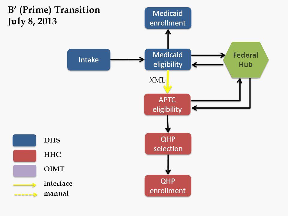 B' (Prime) Transition July 8, 2013 Medicaid enrollment Federal Hub