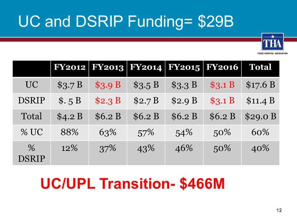 UC and DSRIP Funding= $29B