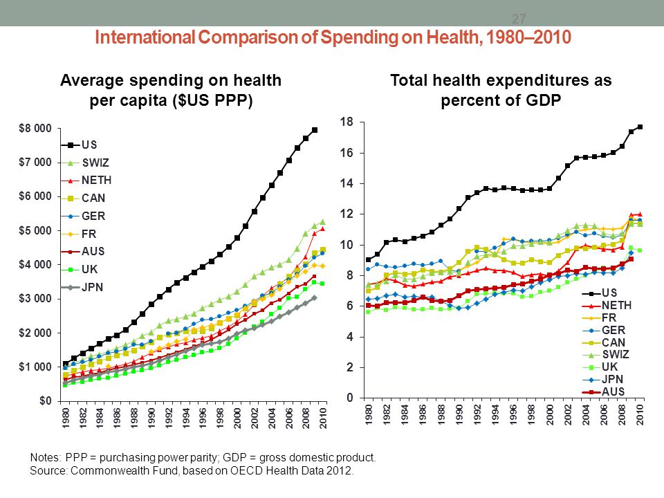 International Comparison of Spending on Health, 1980–2010