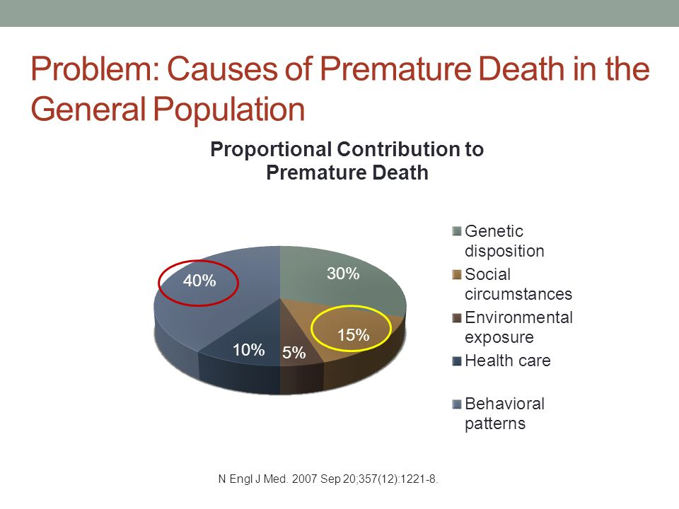 Problem: Causes of Premature Death in the General Population