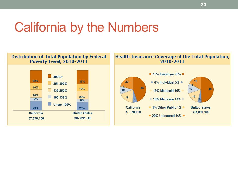 California by the Numbers