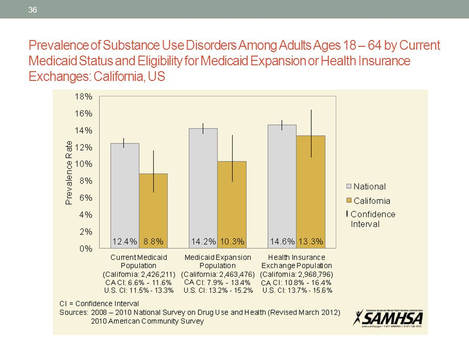Prevalence of Substance Use Disorders Among Adults Ages 18 – 64 by Current Medicaid Status and Eligibility for Medicaid Expansion or Health Insurance Exchanges: California, US