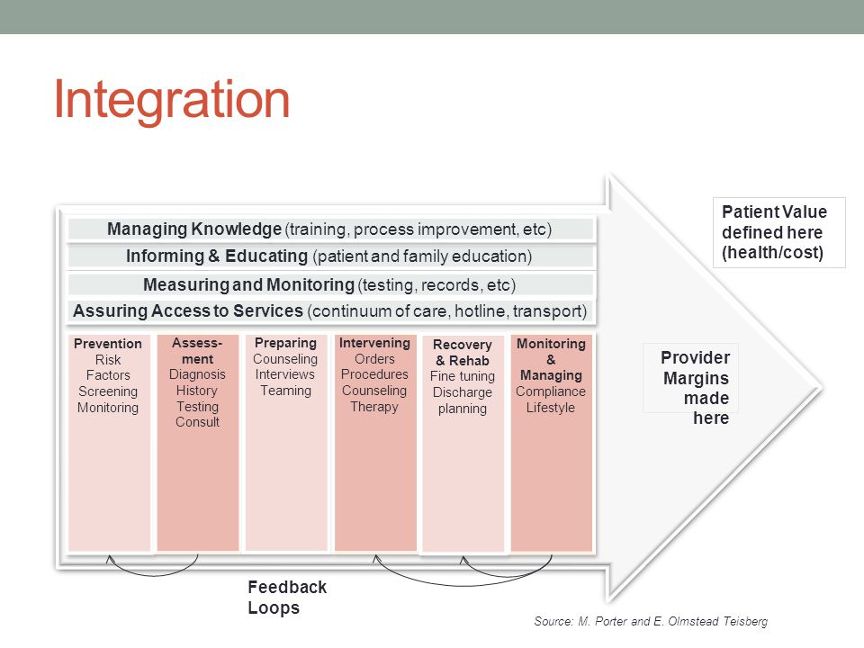 Integration Patient Value defined here