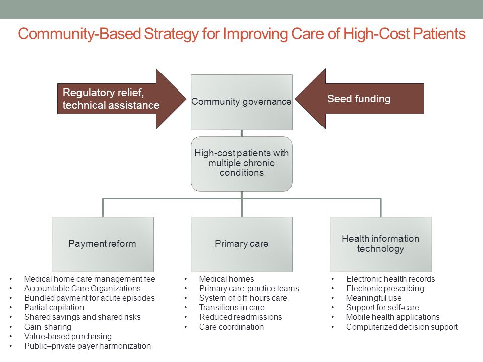 Community-Based Strategy for Improving Care of High-Cost Patients