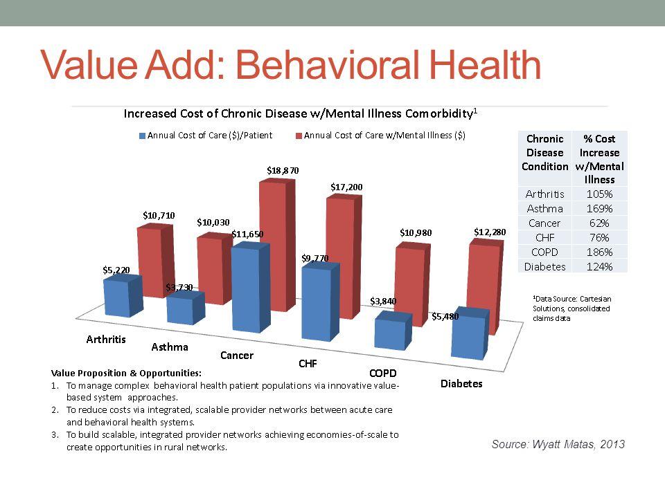 Value Add: Behavioral Health