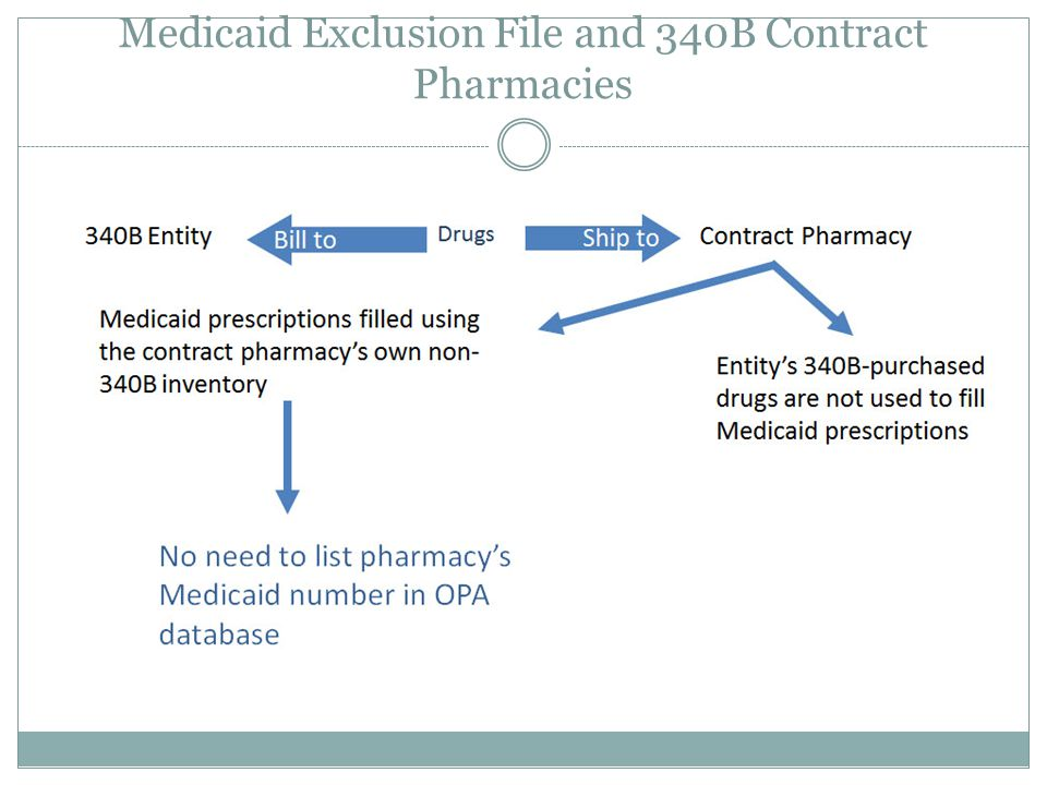 Medicaid Exclusion File and 340B Contract Pharmacies