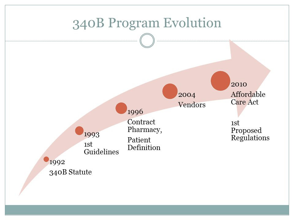340B Program Evolution 2010 Affordable Care Act 2004 Vendors