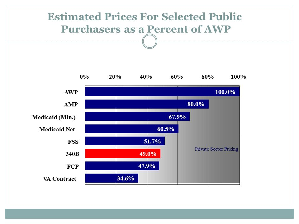 Estimated Prices For Selected Public Purchasers as a Percent of AWP