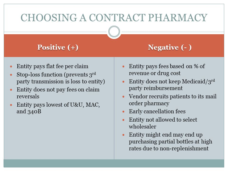 CHOOSING A CONTRACT PHARMACY