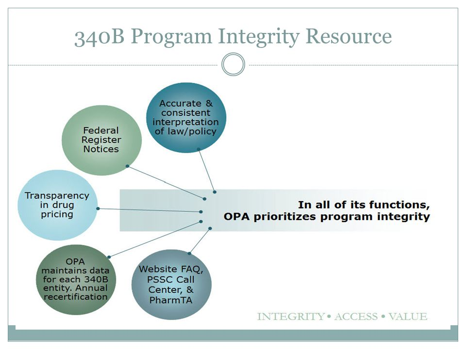 340B Program Integrity Resource