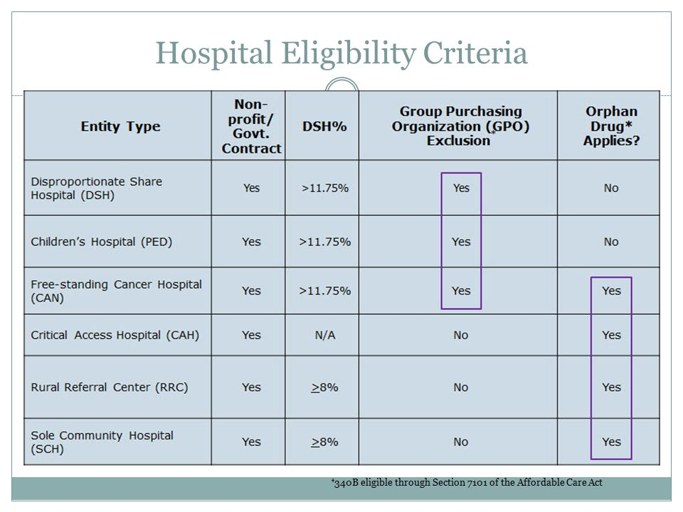 Hospital Eligibility Criteria