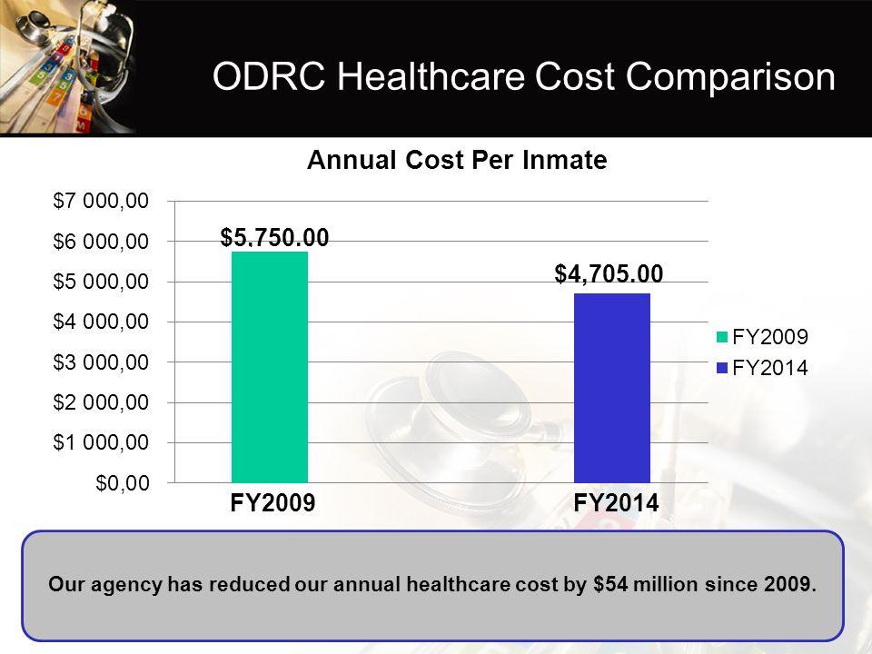 ODRC Healthcare Cost Comparison