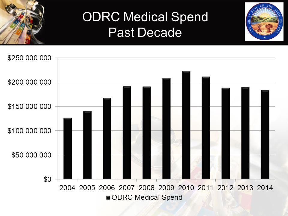 ODRC Medical Spend Past Decade