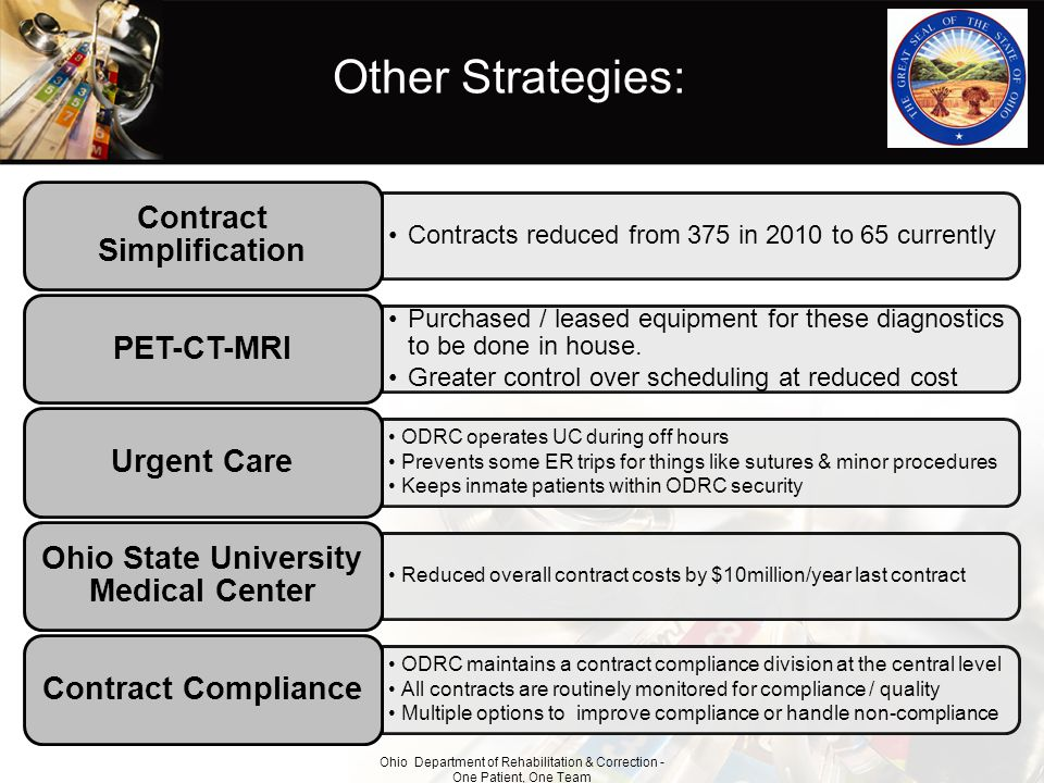 Contract Simplification Ohio State University Medical Center