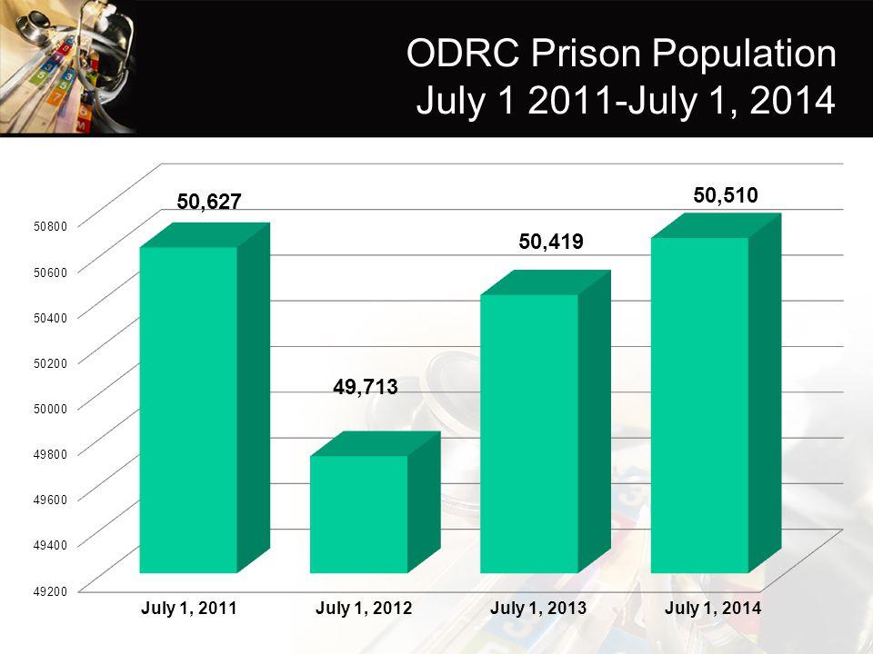 ODRC Prison Population July 1 2011-July 1, 2014