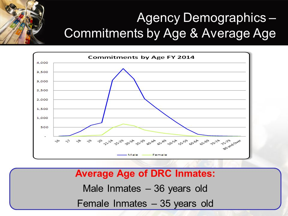 Agency Demographics – Commitments by Age & Average Age