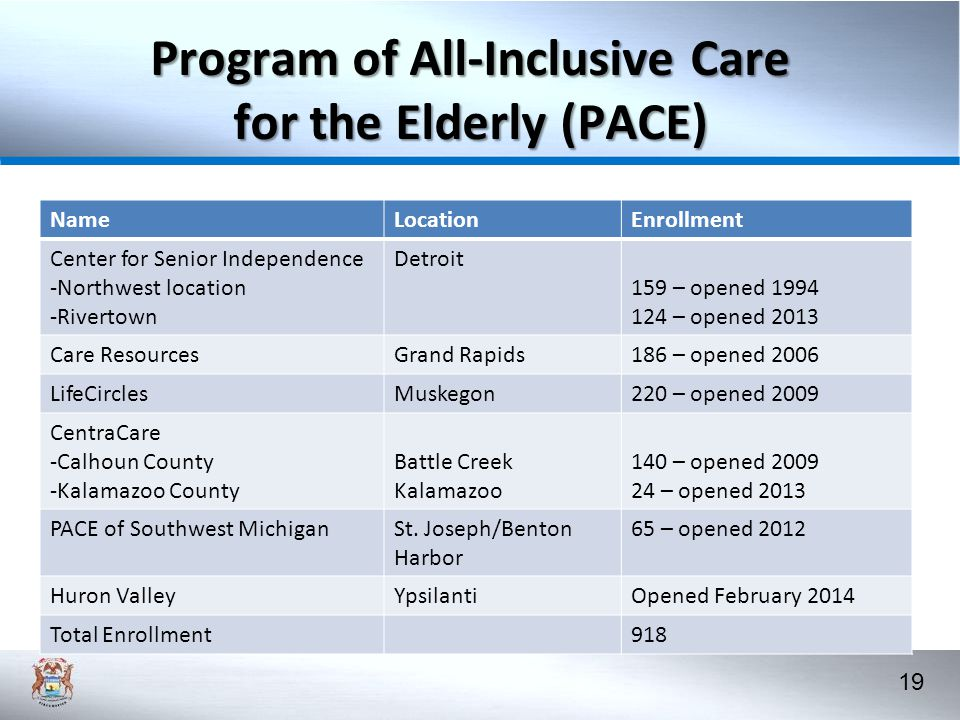 Program of All-Inclusive Care for the Elderly (PACE)