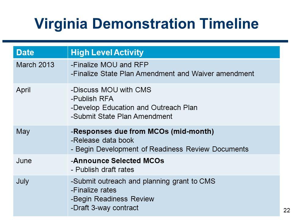 Virginia Demonstration Timeline
