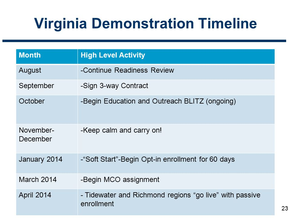 Virginia Demonstration Timeline