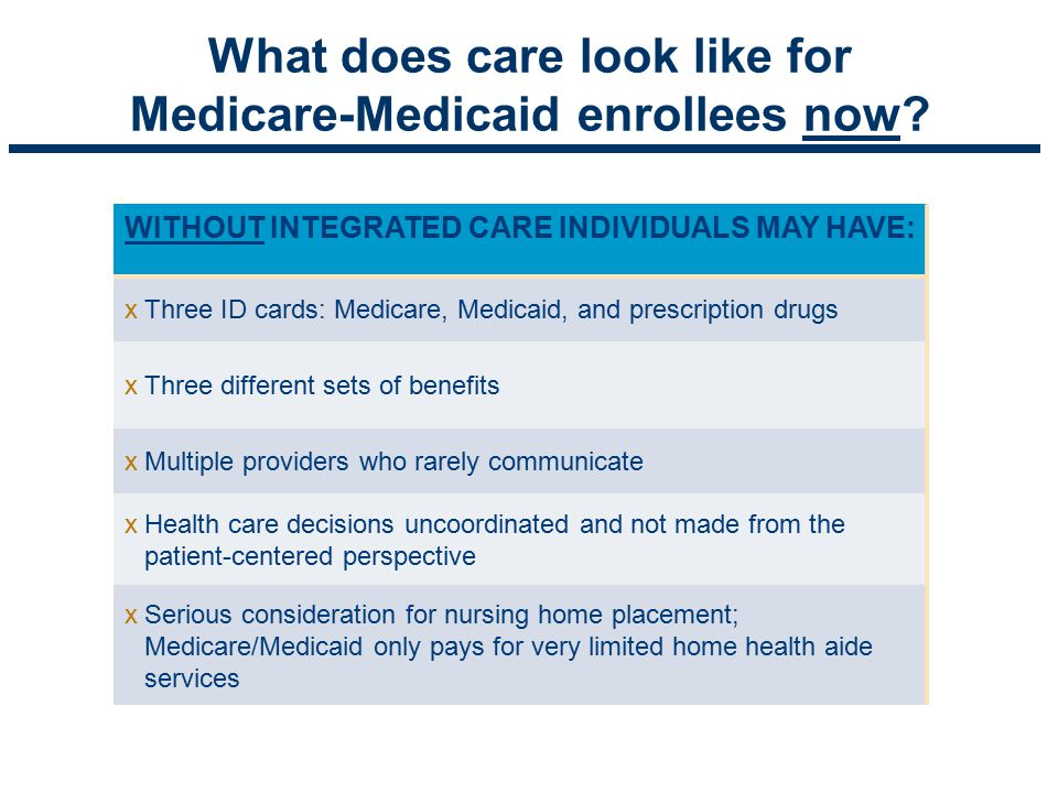 What does care look like for Medicare-Medicaid enrollees now