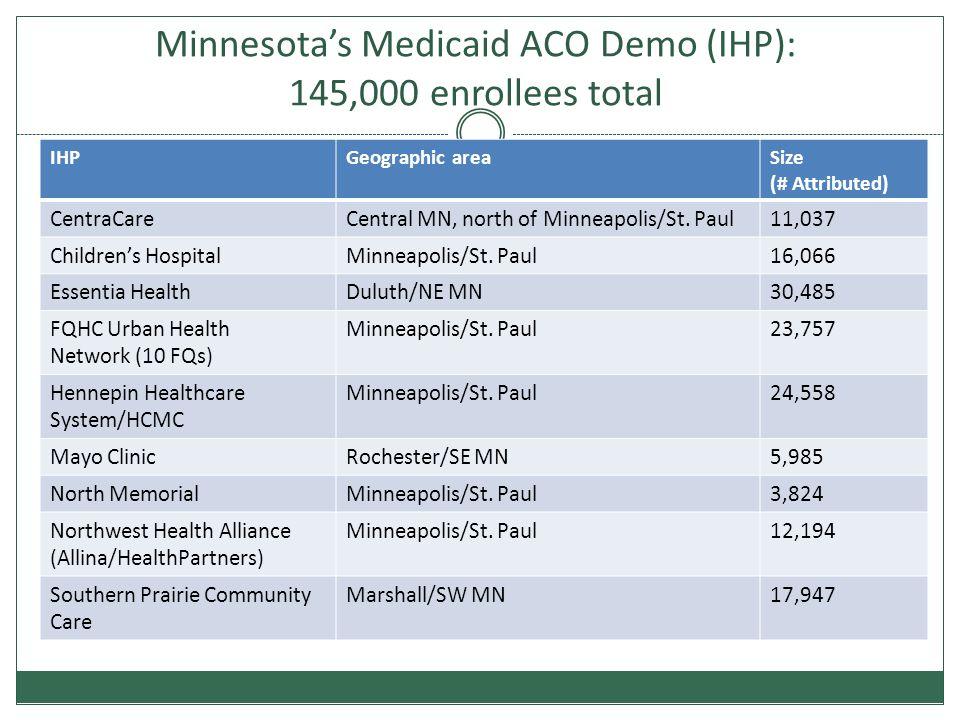 Minnesota's Medicaid ACO Demo (IHP): 145,000 enrollees total