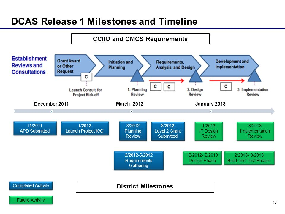 CCIIO and CMCS Requirements