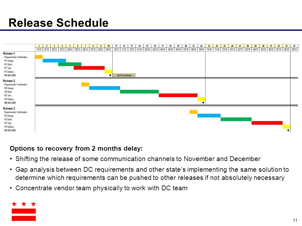 Release Schedule Options to recovery from 2 months delay: