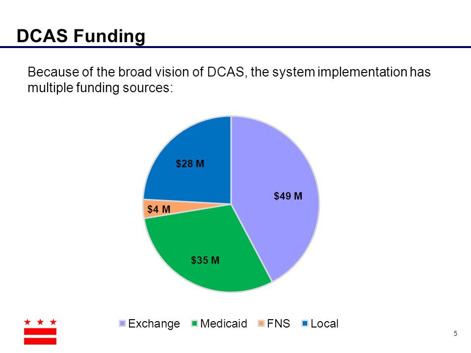DCAS Funding Because of the broad vision of DCAS, the system implementation has multiple funding sources:
