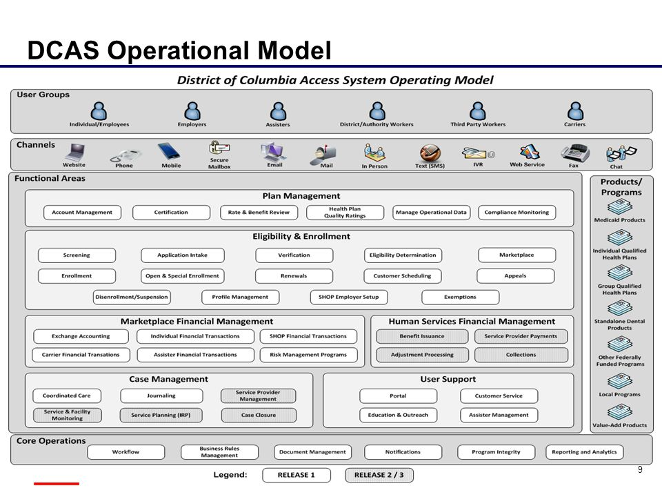 DCAS Operational Model