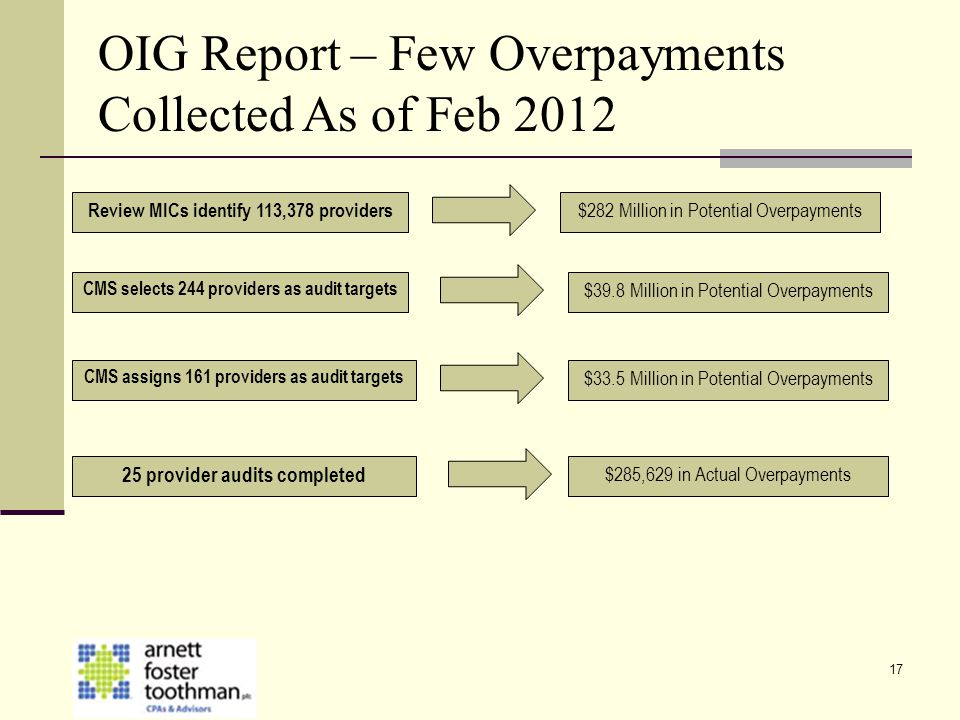 OIG Report – Few Overpayments Collected As of Feb 2012