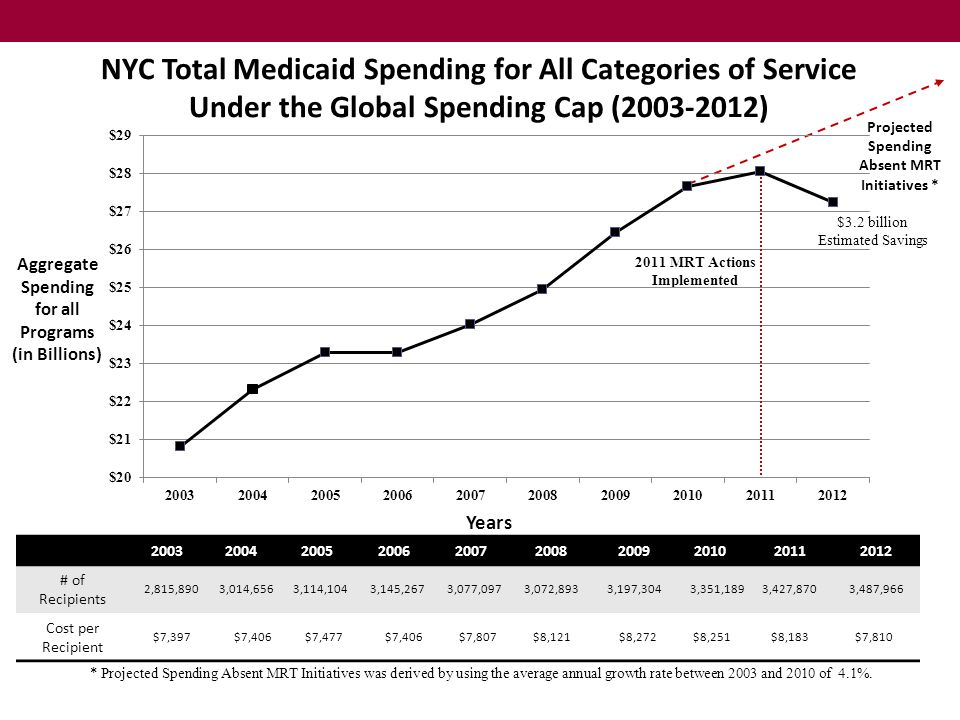 NYC Total Medicaid Spending for All Categories of Service Under the Global Spending Cap (2003-2012)