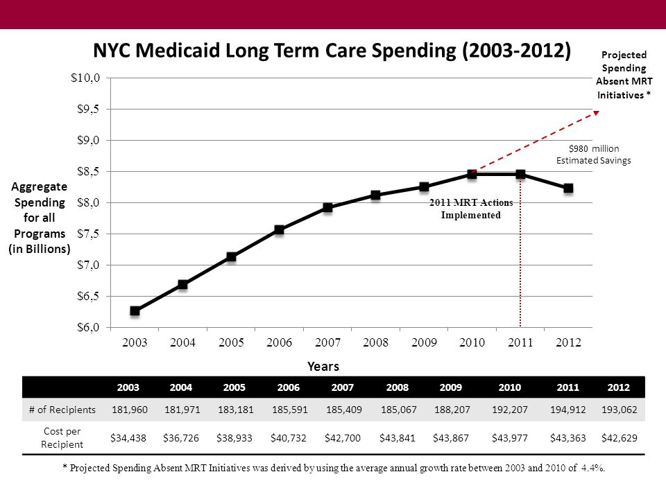 NYC Medicaid Long Term Care Spending (2003-2012)