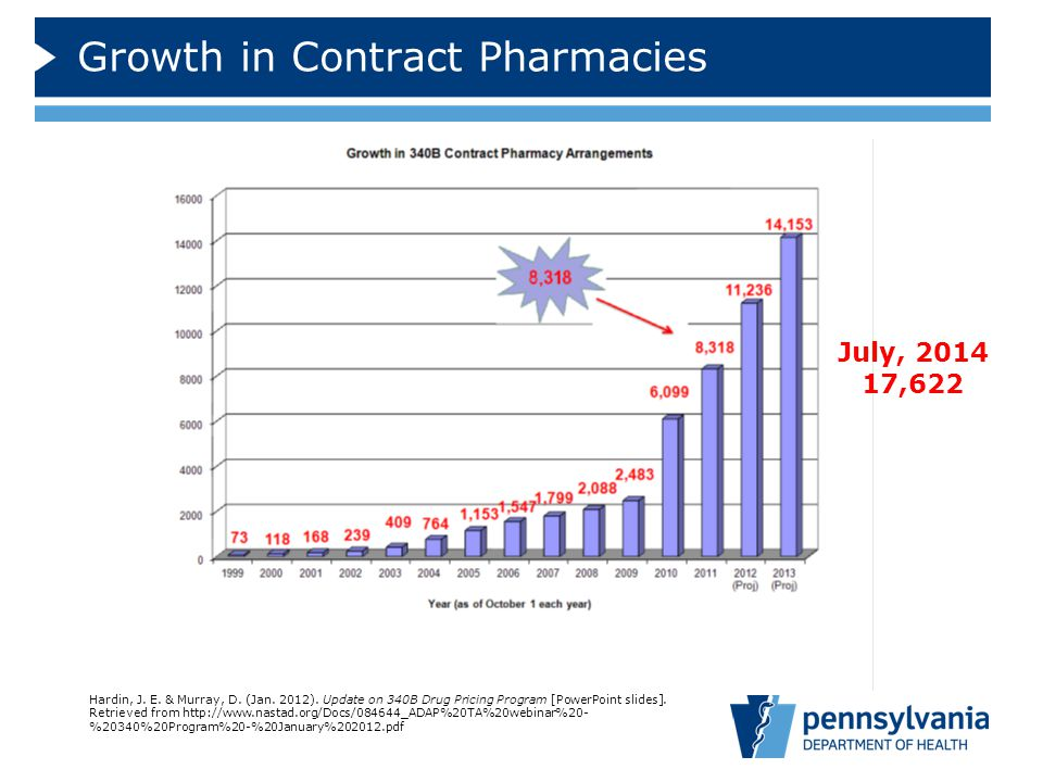 Growth in Contract Pharmacies