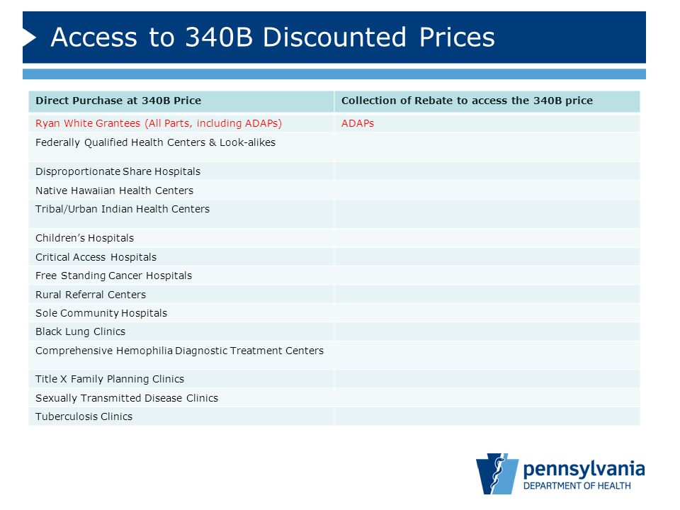 Access to 340B Discounted Prices