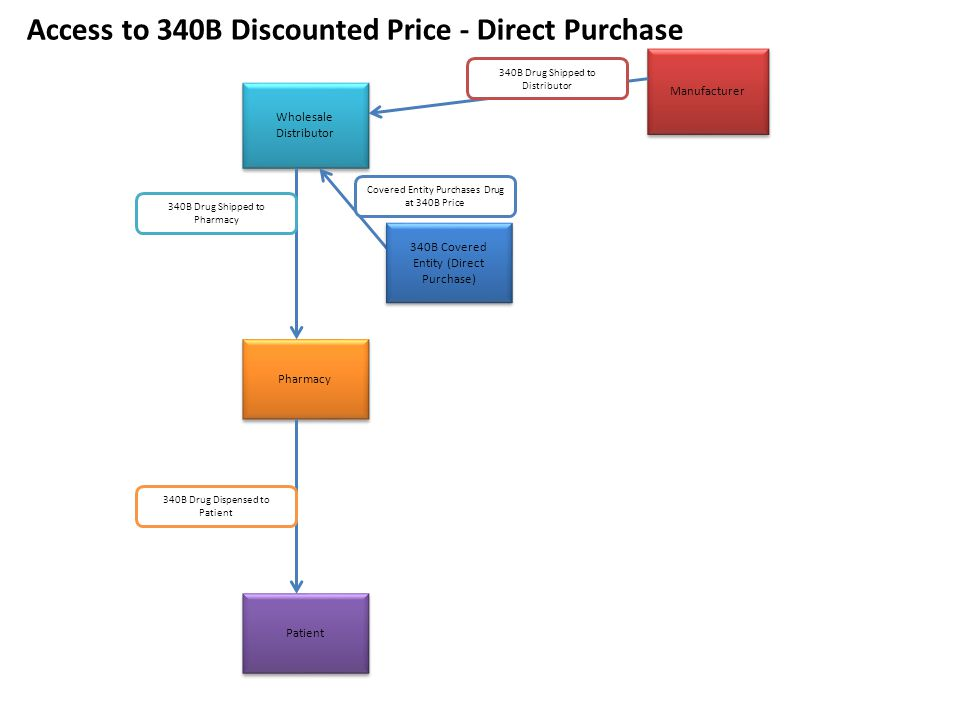 Access to 340B Discounted Price - Direct Purchase